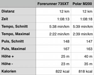 Polar M200 Daten summiert Vergleich mit Garmin Forerunner 735XT