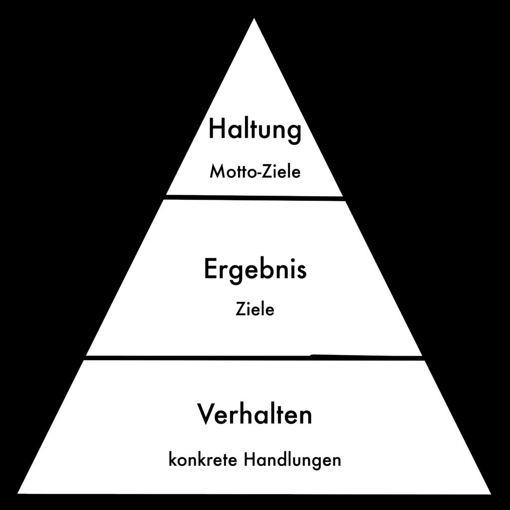 Motto-Ziele: Zielpyramide